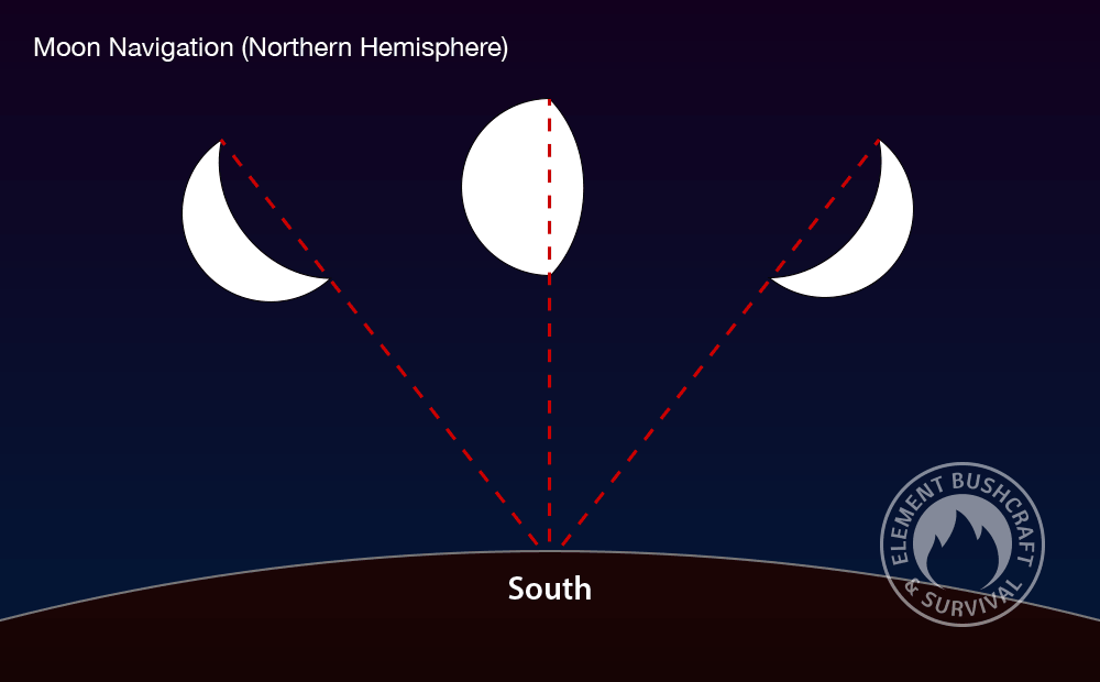 moon navigation in the northern hemisphere